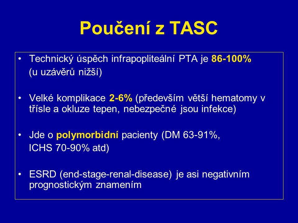 Poučení z TASC Technický úspěch infrapopliteální PTA je 86-100% (u uzávěrů nižší) Velké komplikace 2-6% (především větší hematomy v třísle a okluze te