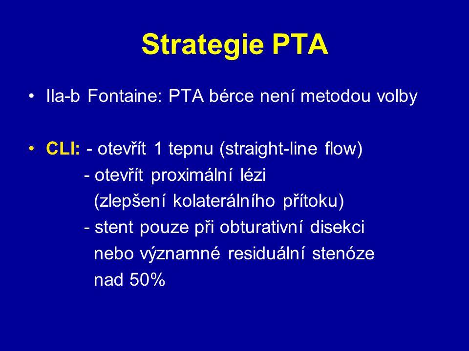 Strategie PTA IIa-b Fontaine: PTA bérce není metodou volby CLI: - otevřít 1 tepnu (straight-line flow) - otevřít proximální lézi (zlepšení kolaterální