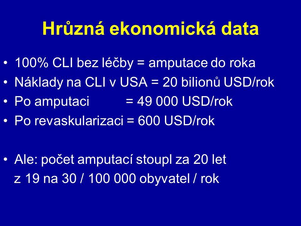 Hrůzná ekonomická data 100% CLI bez léčby = amputace do roka Náklady na CLI v USA = 20 bilionů USD/rok Po amputaci = 49 000 USD/rok Po revaskularizaci