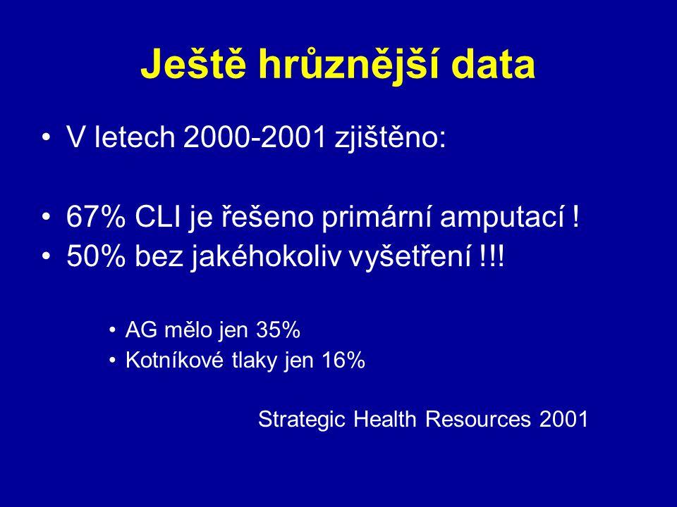 Ještě hrůznější data V letech 2000-2001 zjištěno: 67% CLI je řešeno primární amputací ! 50% bez jakéhokoliv vyšetření !!! AG mělo jen 35% Kotníkové tl
