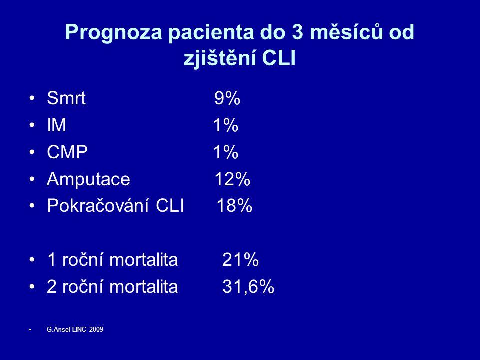 Prognoza pacienta do 3 měsíců od zjištění CLI Smrt 9% IM 1% CMP 1% Amputace 12% Pokračování CLI 18% 1 roční mortalita 21% 2 roční mortalita 31,6% G.An
