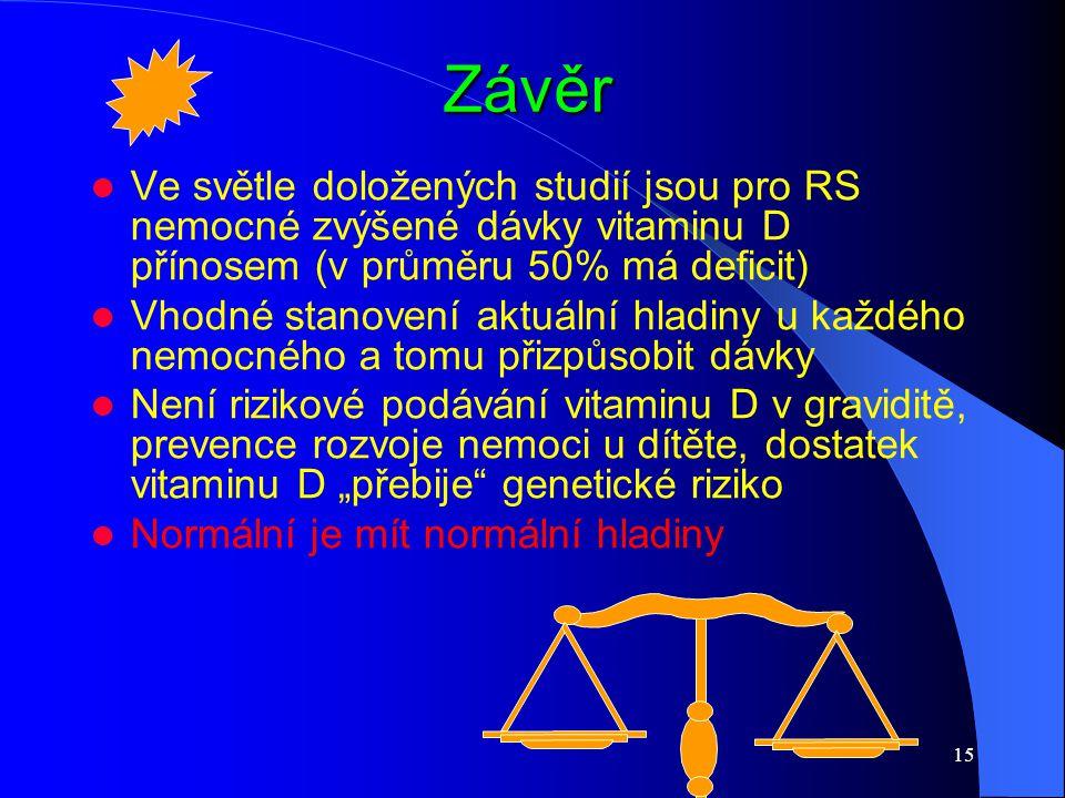 15 Závěr Ve světle doložených studií jsou pro RS nemocné zvýšené dávky vitaminu D přínosem (v průměru 50% má deficit) Vhodné stanovení aktuální hladin