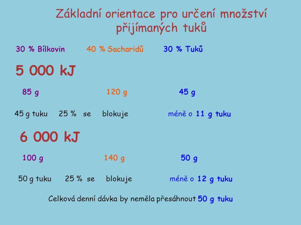 Základní orientace pro určení množství přijímaných tuků 30 % Bílkovin 40 % Sacharidů 30 % Tuků 5 000 kJ 85 g 120 g 45 g 45 g tuku 25 % se blokuje méně o 11 g tuku 6 000 kJ 100 g 140 g 50 g 50 g tuku 25 % se blokuje méně o 12 g tuku Celková denní dávka by neměla přesáhnout 50 g tuku