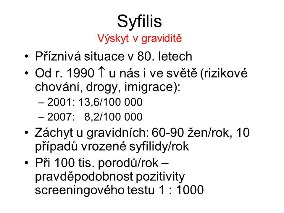 Syfilis Výskyt v graviditě Příznivá situace v 80. letech Od r. 1990  u nás i ve světě (rizikové chování, drogy, imigrace): –2001: 13,6/100 000 –2007: