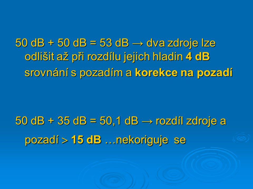 50 dB + 50 dB = 53 dB → dva zdroje lze odlišit až při rozdílu jejich hladin 4 dB srovnání s pozadím a korekce na pozadí srovnání s pozadím a korekce n
