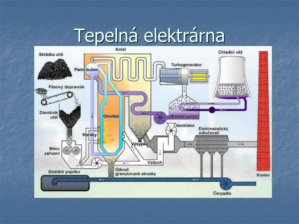 Jaderná elektrárna Energie vzniká při řízené štěpné reakci Energie vzniká při řízené štěpné reakci Pomalé reaktory – účinnost % Pomalé reaktory – účinnost % Rychlé reaktory – účinnost až 70% Rychlé reaktory – účinnost až 70% Vyhořelé palivo – ukládá se na 10-40 let a po zapoudření na 10 5 let Vyhořelé palivo – ukládá se na 10-40 let a po zapoudření na 10 5 let Radioaktivní aerosoly, havárie… Radioaktivní aerosoly, havárie…