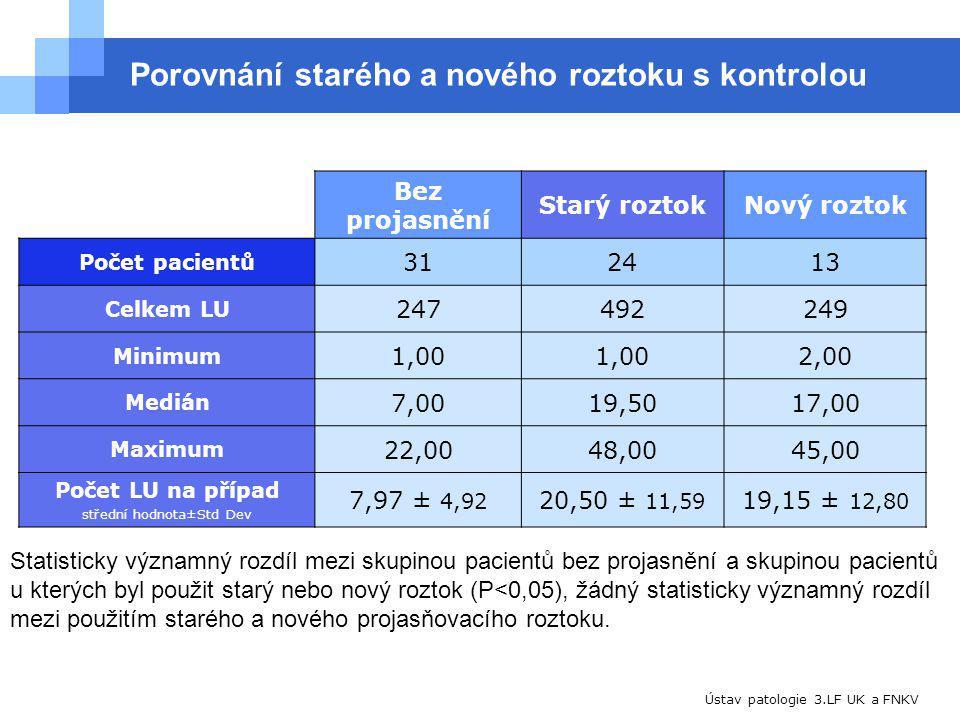 Ústav patologie 3.LF UK a FNKV Porovnání starého a nového roztoku s kontrolou Bez projasnění Starý roztokNový roztok Počet pacientů 312413 Celkem LU 247492249 Minimum 1,00 2,00 Medián 7,0019,5017,00 Maximum 22,0048,0045,00 Počet LU na případ střední hodnota±Std Dev 7,97 ± 4,92 20,50 ± 11,59 19,15 ± 12,80 Statisticky významný rozdíl mezi skupinou pacientů bez projasnění a skupinou pacientů u kterých byl použit starý nebo nový roztok (P<0,05), žádný statisticky významný rozdíl mezi použitím starého a nového projasňovacího roztoku.
