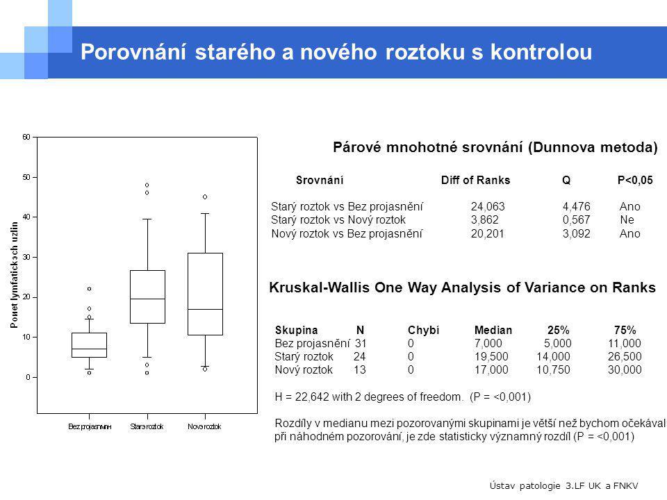 Ústav patologie 3.LF UK a FNKV Porovnání starého a nového roztoku s kontrolou Párové mnohotné srovnání (Dunnova metoda) Srovnání Diff of RanksQ P<0,05 Starý roztok vs Bez projasnění24,063 4,476 Ano Starý roztok vs Nový roztok3,862 0,567 Ne Nový roztok vs Bez projasnění20,201 3,092 Ano Kruskal-Wallis One Way Analysis of Variance on Ranks Skupina N ChybíMedian 25% 75% Bez projasnění 3107,000 5,00011,000 Starý roztok 24019,500 14,00026,500 Nový roztok 13017,000 10,75030,000 H = 22,642 with 2 degrees of freedom.