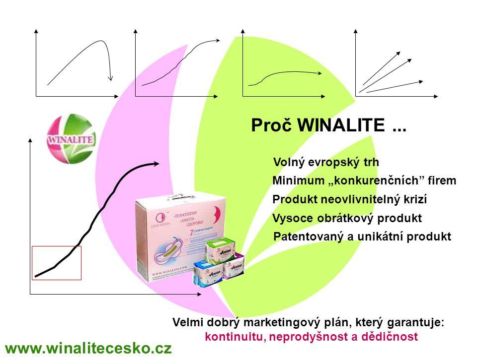 """Proč WINALITE... Volný evropský trh Minimum """"konkurenčních"""" firem Produkt neovlivnitelný krizí Vysoce obrátkový produkt Patentovaný a unikátní produkt"""