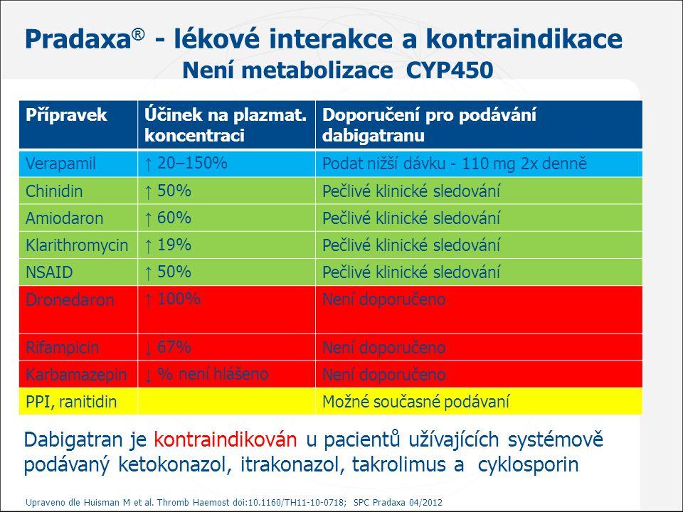Pradaxa ® - lékové interakce a kontraindikace PřípravekÚčinek na plazmat. koncentraci Doporučení pro podávání dabigatranu Verapamil ↑ 20–150%Podat niž