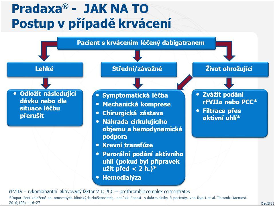Dec 2011 Lehké Pradaxa ® - JAK NA TO Postup v případě krvácení Střední/závažné Odložit následující dávku nebo dle situace léčbu přerušit Symptomatická