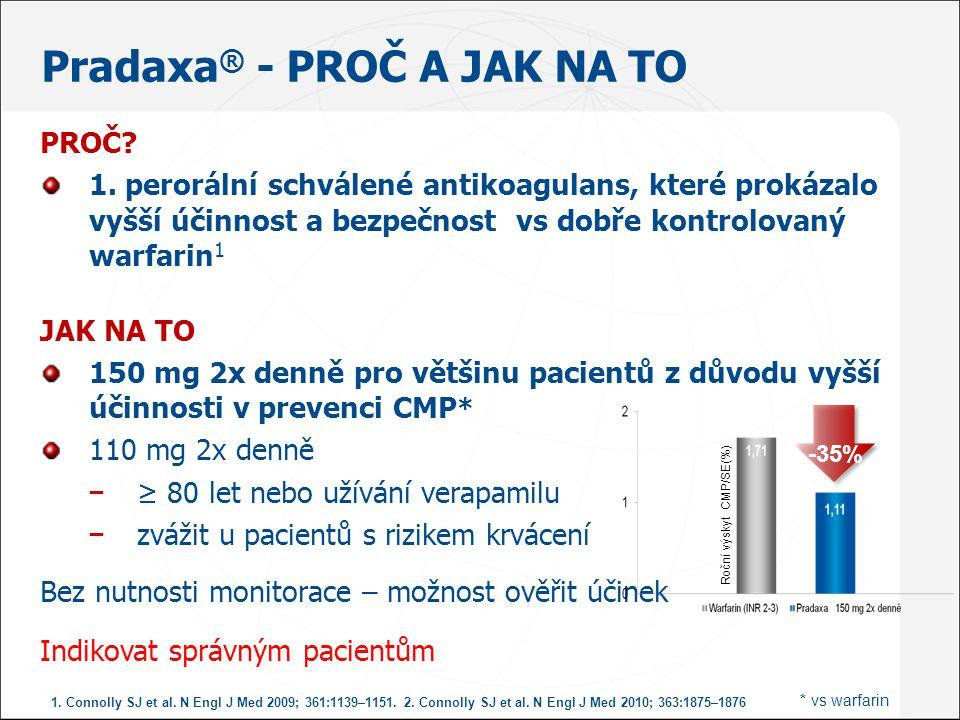 PROČ? 1. perorální schválené antikoagulans, které prokázalo vyšší účinnost a bezpečnost vs dobře kontrolovaný warfarin 1 JAK NA TO 150 mg 2x denně pro