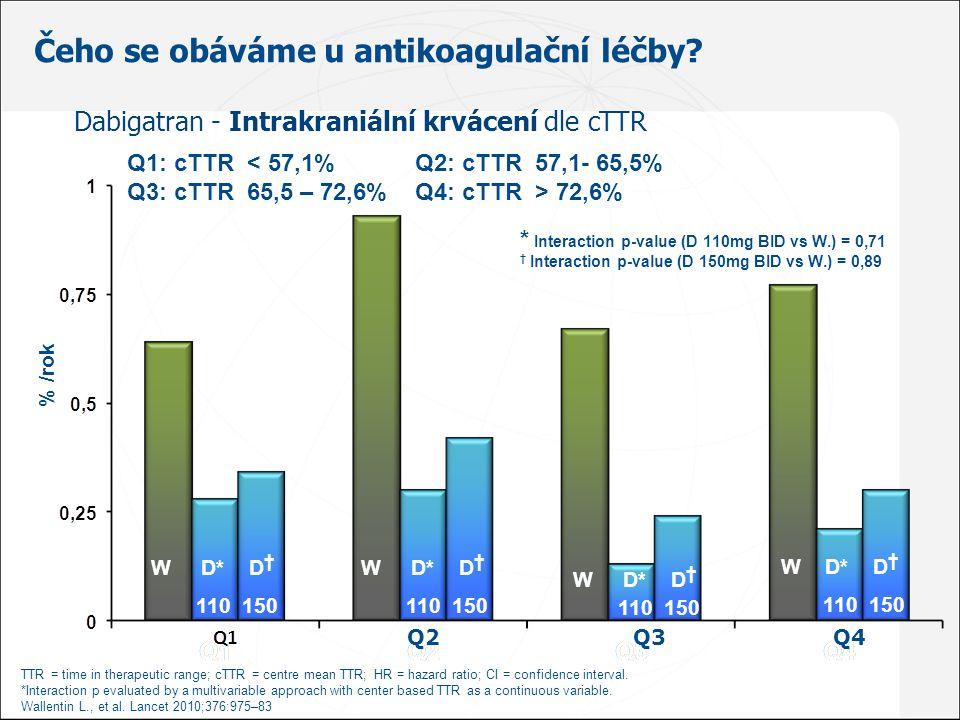 Čeho se obáváme u antikoagulační léčby? % /rok W D* D † 110 150 W D* D † 110 150 W D* D † 110 150 W D* D † 110 150 Q1: cTTR < 57,1% Q2: cTTR 57,1- 65,