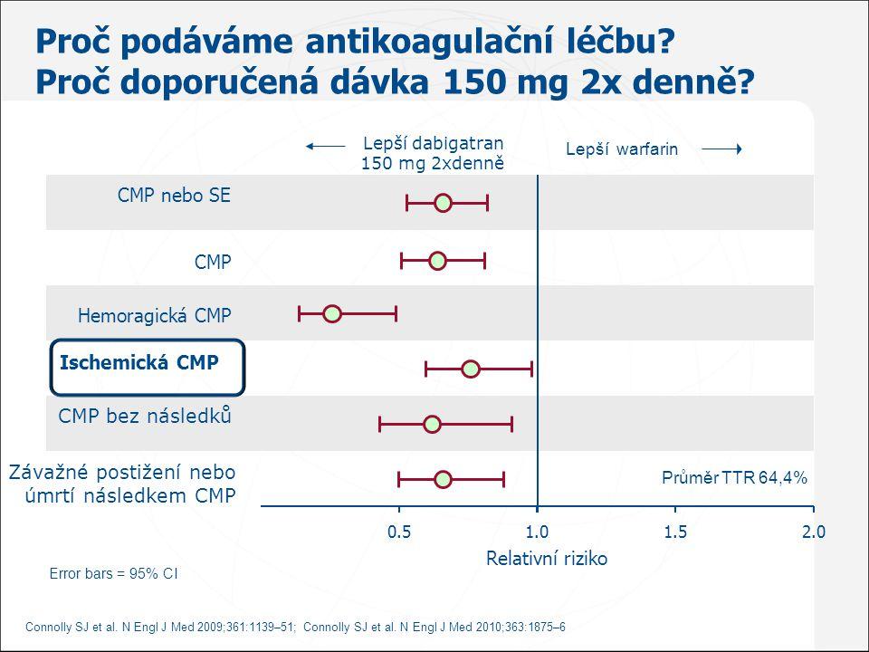 CMP nebo SE Ischemická CMP Hemoragická CMP Relativní riziko 0.52.01.01.5 Lepší dabigatran 150 mg 2xdenně CMP bez následků CMP Závažné postižení nebo ú