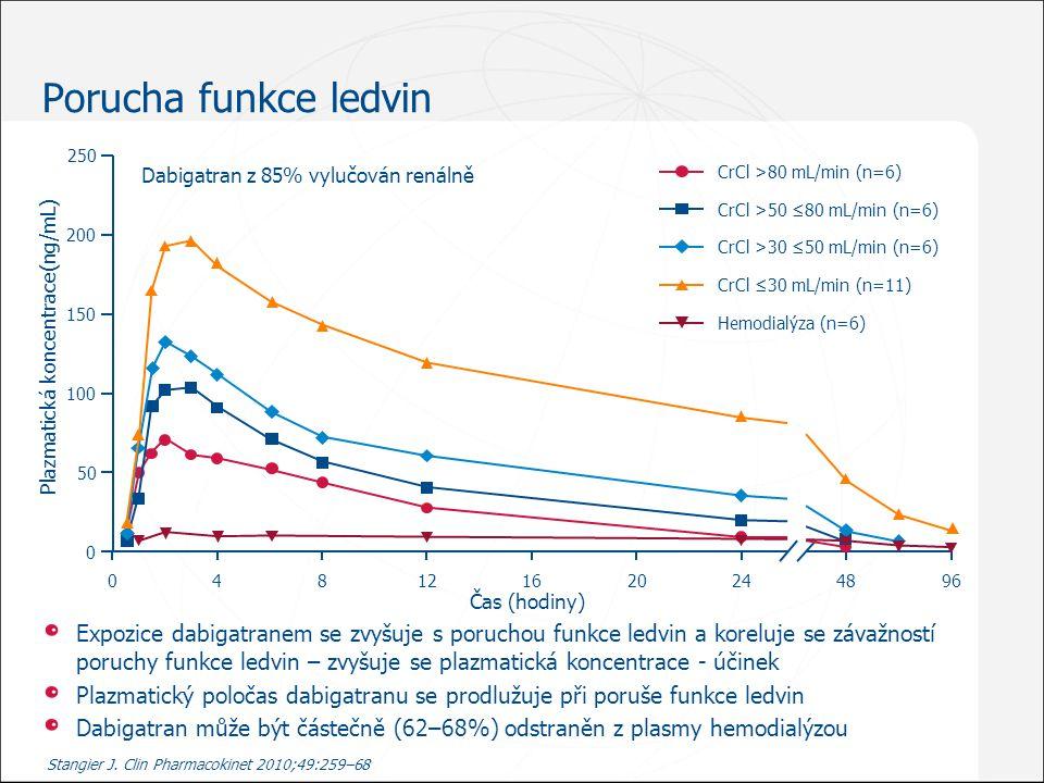 Porucha funkce ledvin Stangier J. Clin Pharmacokinet 2010;49:259–68 Expozice dabigatranem se zvyšuje s poruchou funkce ledvin a koreluje se závažností