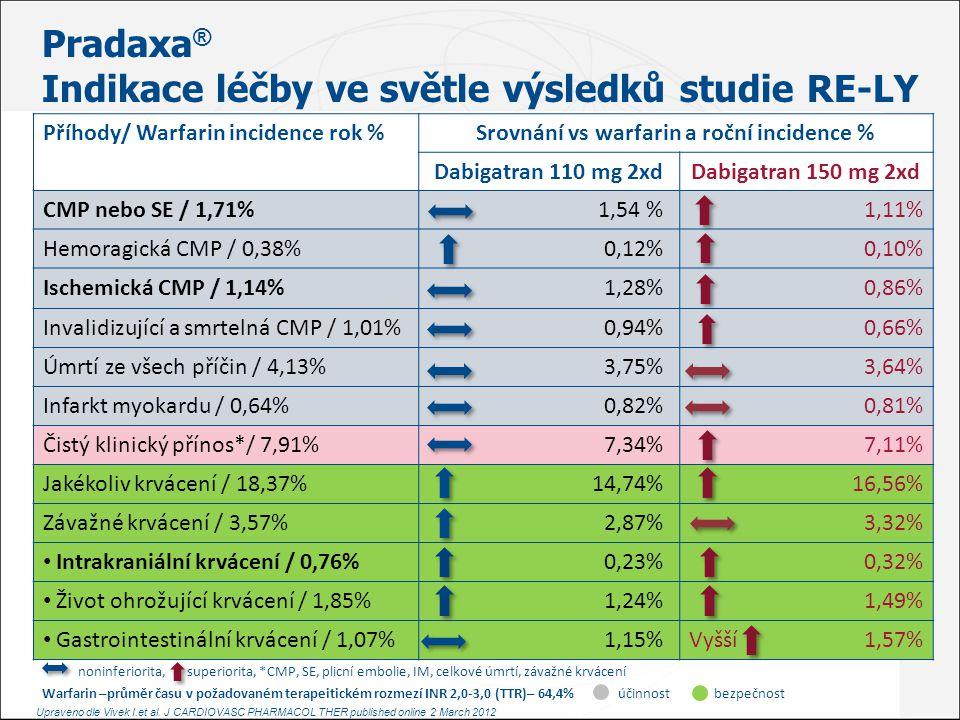 Pradaxa ® Indikace léčby ve světle výsledků studie RE-LY Příhody/ Warfarin incidence rok %Srovnání vs warfarin a roční incidence % Dabigatran 110 mg 2