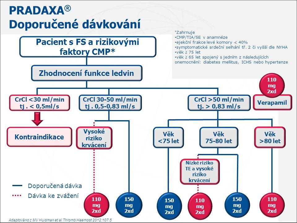 Dabigatran a chirurgický/invazivní výkon J.Hradec.