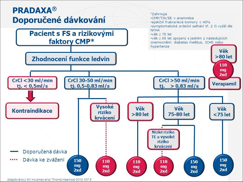 PRADAXA ® - JAK NA TO Funkce ledvin – Co je důležité pro klinickou praxi 1.Z důvodu vyšší účinnosti doporučená dávka 150mg 2x denně pro většinu pacientů 2.Dabigatran je KI u pacientů s těžkou poruchou renálních funkcí (tj.