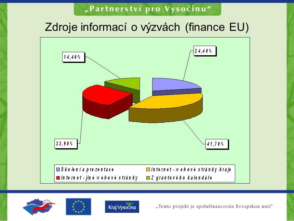 Zdroje informací o výzvách (finance EU)