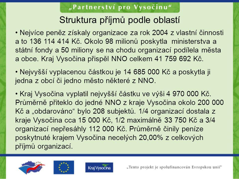 Struktura příjmů podle oblastí Nejvíce peněz získaly organizace za rok 2004 z vlastní činnosti a to 136 114 414 Kč.
