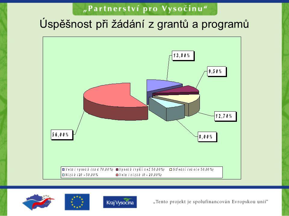 Úspěšnost při žádání z grantů a programů