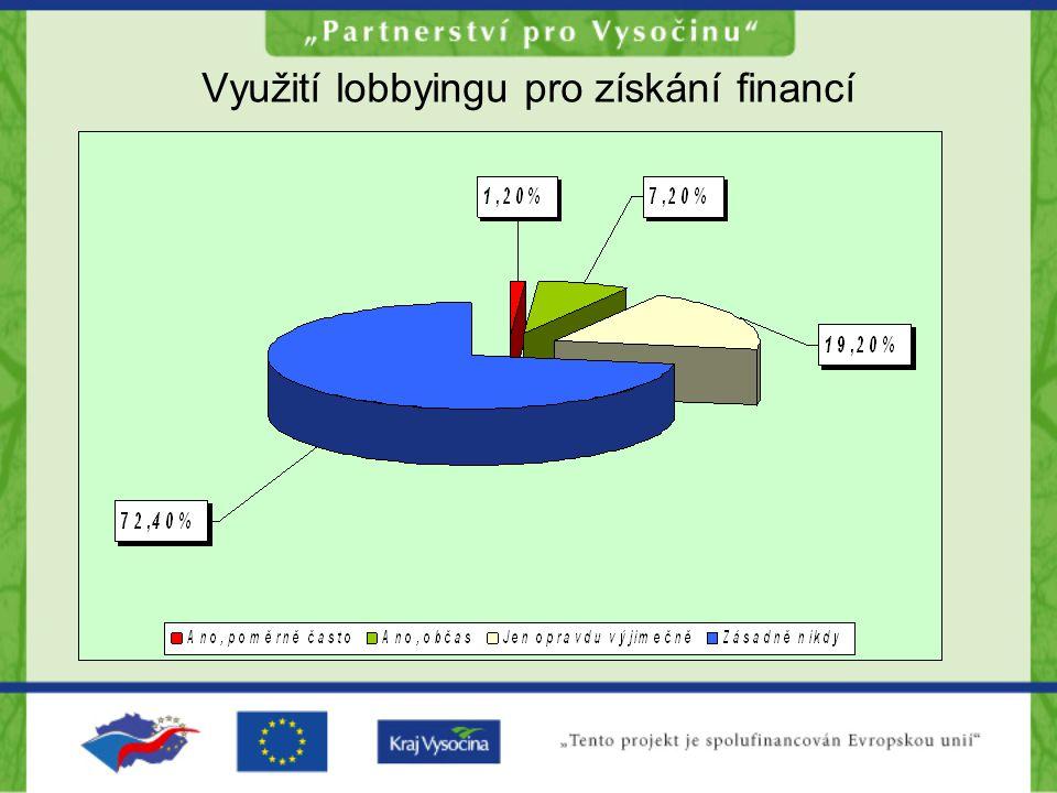 Využití lobbyingu pro získání financí