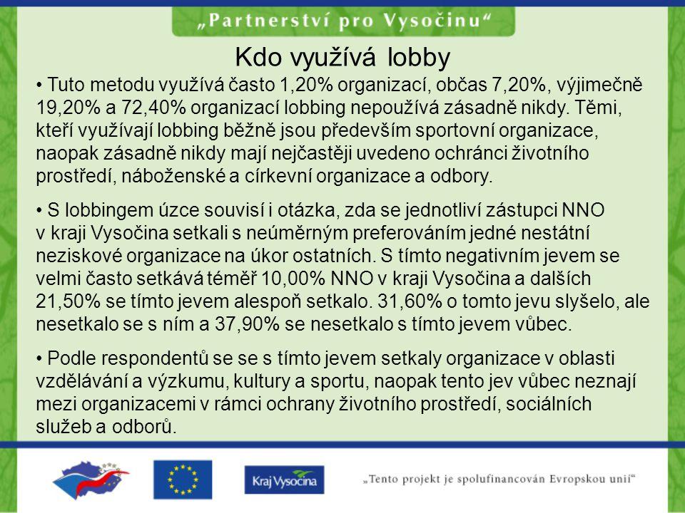 Kdo využívá lobby Tuto metodu využívá často 1,20% organizací, občas 7,20%, výjimečně 19,20% a 72,40% organizací lobbing nepoužívá zásadně nikdy.