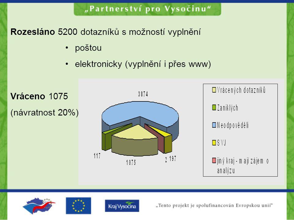 Rozesláno 5200 dotazníků s možností vyplnění poštou elektronicky (vyplnění i přes www) Vráceno 1075 (návratnost 20%)
