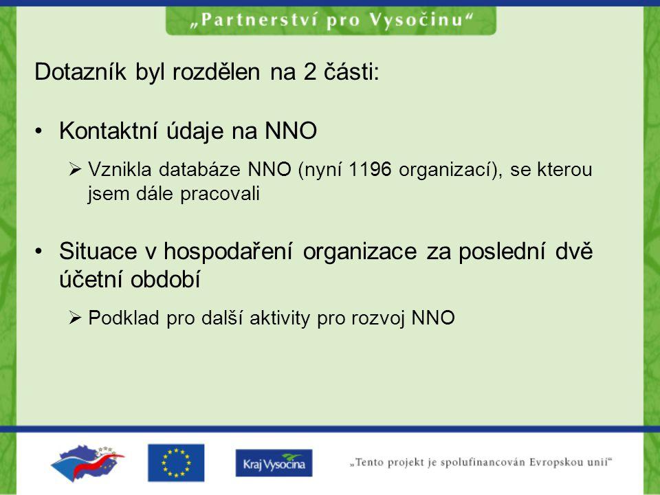 Dotazník byl rozdělen na 2 části: Kontaktní údaje na NNO  Vznikla databáze NNO (nyní 1196 organizací), se kterou jsem dále pracovali Situace v hospodaření organizace za poslední dvě účetní období  Podklad pro další aktivity pro rozvoj NNO