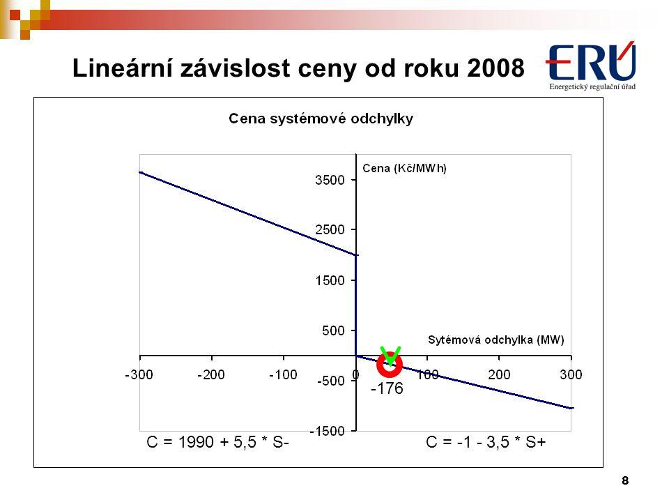 9 Příklad vyhodnocení a zúčtování odchylek Zúčtovací cenou je max z 1 ; 176 OTE získal: 50 MWh * 176 Kč/MW= 8 800 Kč OTE zaplatil: PpS1: - 40 MWh * - 1 Kč/MWh = 40 Kč PpS2: - 15 MWh * - 176 Kč/MWh = 2 640 Kč PpS3: 5 MWh * 1990 Kč/MWh = 9 950 Kč Celkem = 12 630 Kč Rozdíl v dané hodině: - 3 830 Kč vícenáklady se nerozpouštějí do cen odchylek