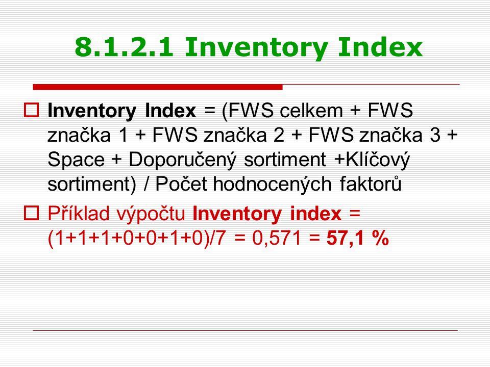 8.1.2.1 Inventory Index  Inventory Index = (FWS celkem + FWS značka 1 + FWS značka 2 + FWS značka 3 + Space + Doporučený sortiment +Klíčový sortiment
