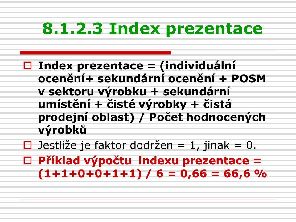 8.1.2.3 Index prezentace  Index prezentace = (individuální ocenění+ sekundární ocenění + POSM v sektoru výrobku + sekundární umístění + čisté výrobky