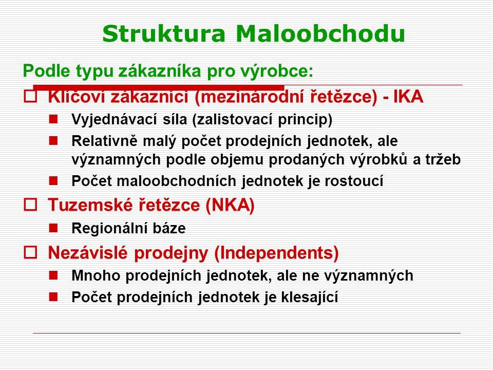 Struktura Maloobchodu Podle typu zákazníka pro výrobce:  Klíčoví zákazníci (mezinárodní řetězce) - IKA Vyjednávací síla (zalistovací princip) Relativ