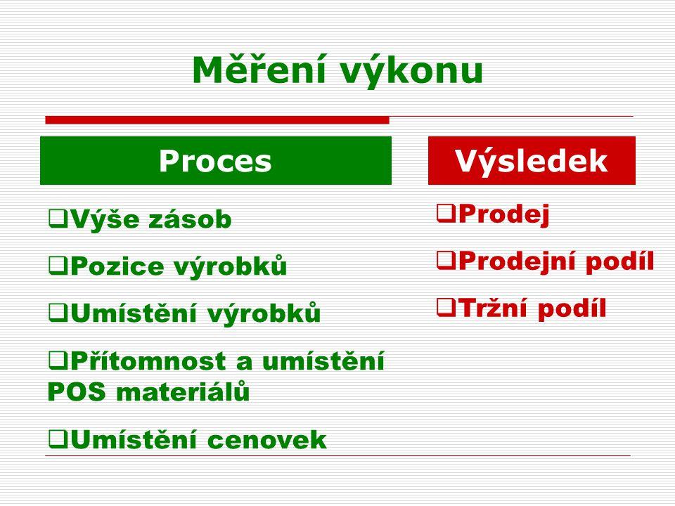 Měření výkonu Proces Výsledek  Prodej  Prodejní podíl  Tržní podíl  Výše zásob  Pozice výrobků  Umístění výrobků  Přítomnost a umístění POS mat