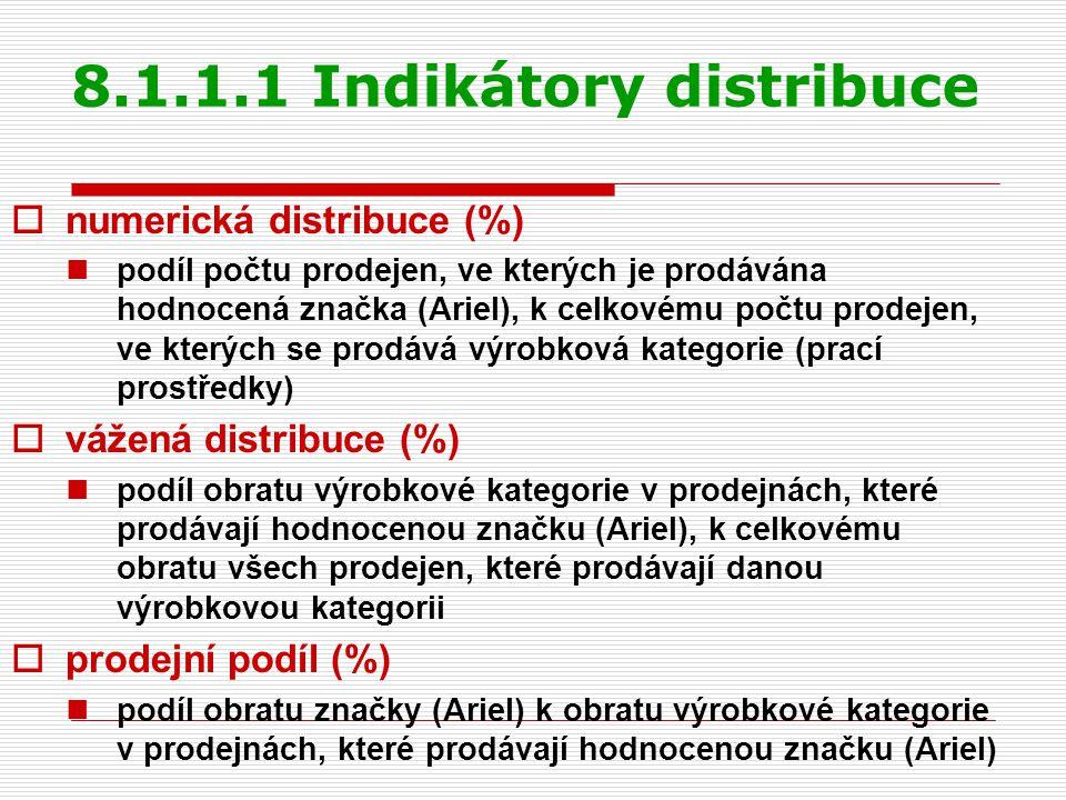 Indikátory distribuce  indikátor velikosti (bezrozměrná veličina) podíl vážené a numerické distribuce I V > 1 ….společnost distribuuje přes prodejny, které v dané výrobkové kategorii dosahují obrat vyšší než průměrný I V = 1 ….společnost distribuuje přes prodejny, které v dané výrobkové kategorii dosahují průměrný obrat I V < 1 ….společnost distribuuje přes prodejny, které v dané výrobkové kategorii dosahují obrat nižší než průměrný