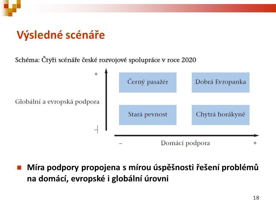 Výsledné scénáře Míra podpory propojena s mírou úspěšnosti řešení problémů na domácí, evropské i globální úrovni 18