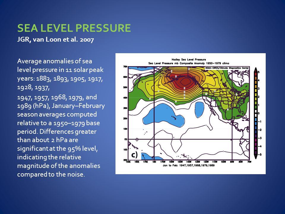 Average anomalies of sea level pressure in 11 solar peak years: 1883, 1893, 1905, 1917, 1928, 1937, 1947, 1957, 1968, 1979, and 1989 (hPa), January–February season averages computed relative to a 1950–1979 base period.