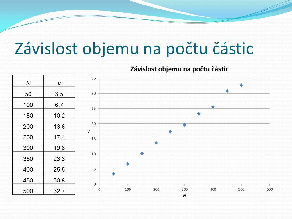 Závislost objemu na tlaku pV 1053,5 2026,3 3016,1 4014,1 5010,9 609,2 707,7 806,4 905,7 1005,2