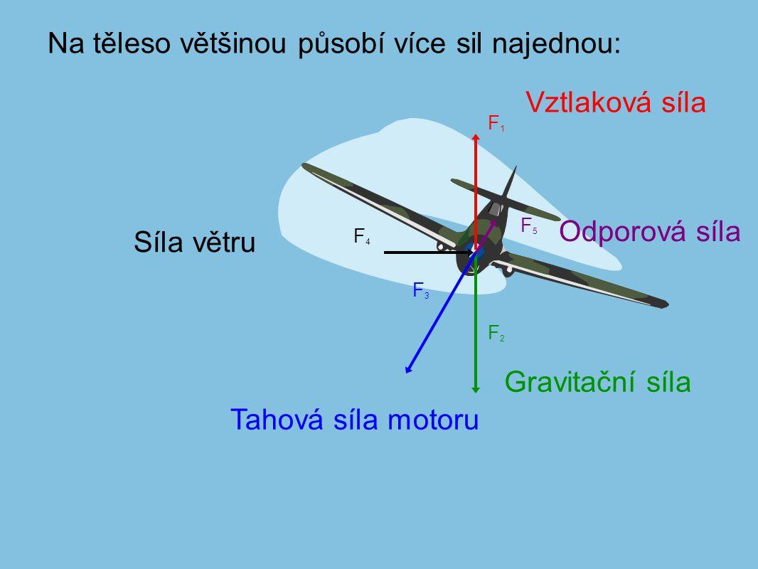 Fg (gravitační) Fvz (vztlaková) Fv (větru)