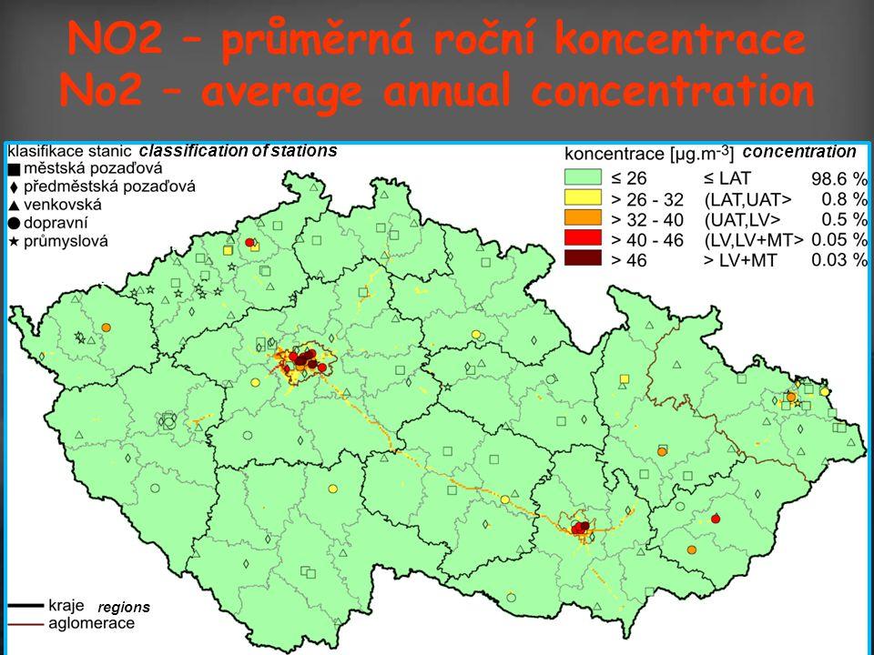NO2 – průměrná roční koncentrace No2 – average annual concentration transport industrial regions concentration strial classification of stations