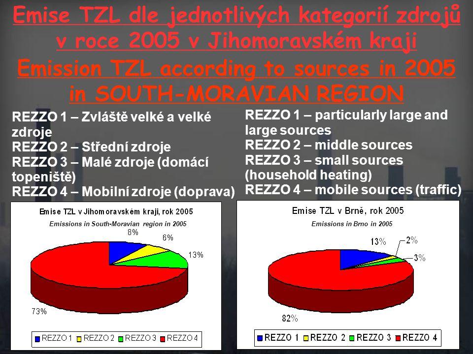 REZZO 1 – Zvláště velké a velké zdroje REZZO 2 – Střední zdroje REZZO 3 – Malé zdroje (domácí topeniště) REZZO 4 – Mobilní zdroje (doprava) Emise TZL dle jednotlivých kategorií zdrojů v roce 2005 v Jihomoravském kraji Emission TZL according to sources in 2005 in SOUTH-MORAVIAN REGION REZZO 1 – particularly large and large sources REZZO 2 – middle sources REZZO 3 – small sources (household heating) REZZO 4 – mobile sources (traffic) Emissions in South-Moravian region in 2005Emissions in Brno in 2005