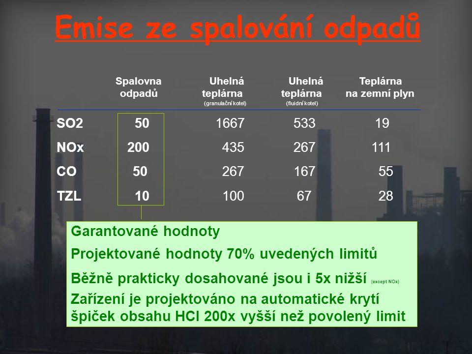 Emise ze spalování odpadů Spalovna Uhelná Uhelná Teplárna odpadů teplárna teplárna na zemní plyn (granulační kotel) (fluidní kotel) SO2 50 1667 533 19 NOx 200 435 267 111 CO 50 267 167 55 TZL 10 100 67 28 Garantované hodnoty Projektované hodnoty 70% uvedených limitů Běžně prakticky dosahované jsou i 5x nižší (except NOx) Zařízení je projektováno na automatické krytí špiček obsahu HCl 200x vyšší než povolený limit