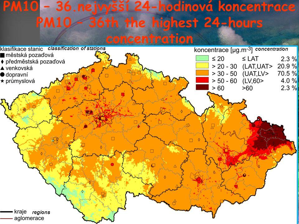 PM 10 – prach do velikost 10µm průměru Depozice v lidských plicích závisí na velikosti (částic)  Částice od 3 do 10 mikrometrů deponovány v horní části traktu, vrací se zpět do hrtanu  PM 2,5 deponují v plicních sklípcích Frakce suspendovaných částic (prachu) 