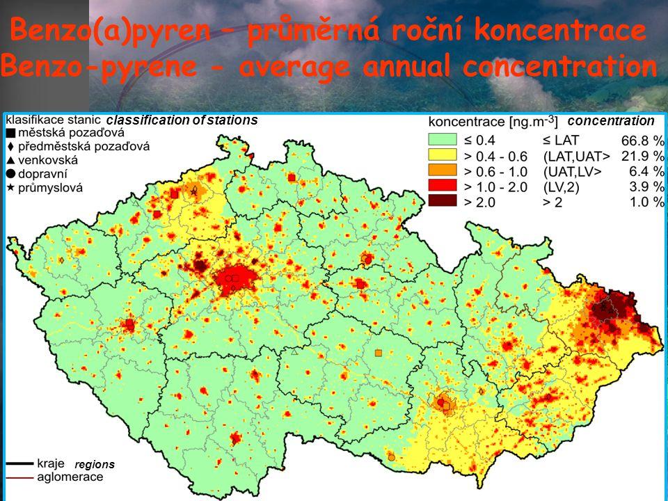 Benzo(a)pyren – průměrná roční koncentrace Benzo-pyrene - average annual concentration urban background regions concentration classification of stations