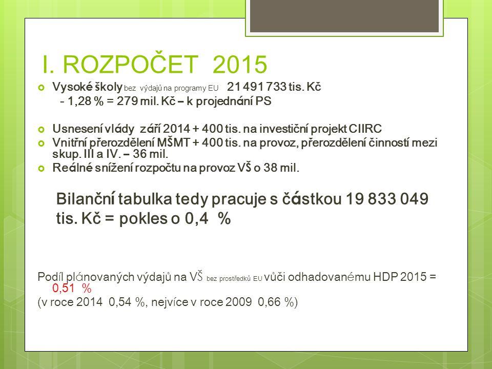 I.ROZPOČET 2015  Vysok é š koly bez výdajů na programy EU 21 491 733 tis.