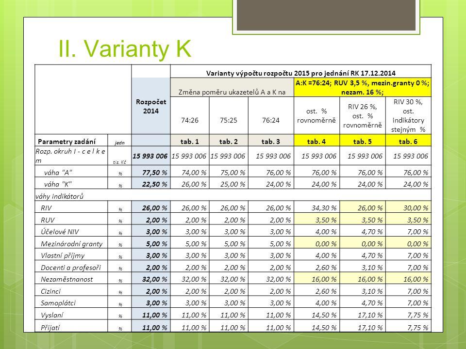 Vnitřn í poměr skupin indik á torů  Varianta 4: - Tvůrč í výstupy (RIV,RUV,NEI) – 41,8 % - Internacionalizace ( cizinci, samopl á tci, přijat í a vyslan í studenti) -35,6 % - Ostatn í (př í jmy, doc.+prof., nezaměstnanost - 22,6 %  Varianta 5: 34,2 + 42,0 + 23,8  Varianta 6 40,5 + 29,5 + 30,0 ( K v roce 2014 – 36 + 27 + 37)