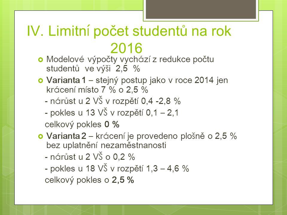 IV. Limitn í počet studentů na rok 2016  Modelov é výpočty vych á z í z redukce počtu studentů ve vý š i 2,5 %  Varianta 1 – stejný postup jako v ro
