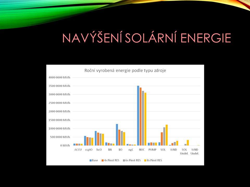 NAVÝŠENÍ SOLÁRNÍ ENERGIE