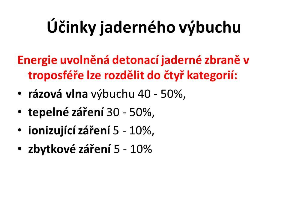 Účinky jaderného výbuchu Energie uvolněná detonací jaderné zbraně v troposféře lze rozdělit do čtyř kategorií: rázová vlna výbuchu 40 - 50%, tepelné záření 30 - 50%, ionizující záření 5 - 10%, zbytkové záření 5 - 10%