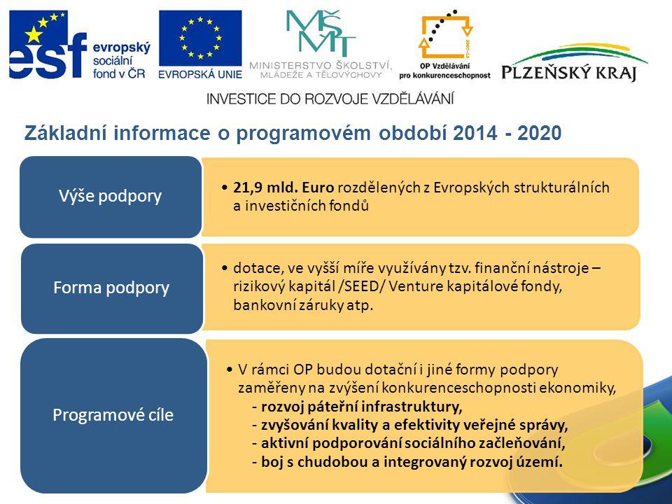 Základní informace o programovém období 2014 - 2020 21,9 mld.